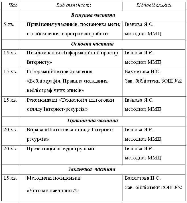 Категория інформатизація бібліотек